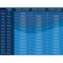 Ancre MANTUS 38,6kg (85lbs)